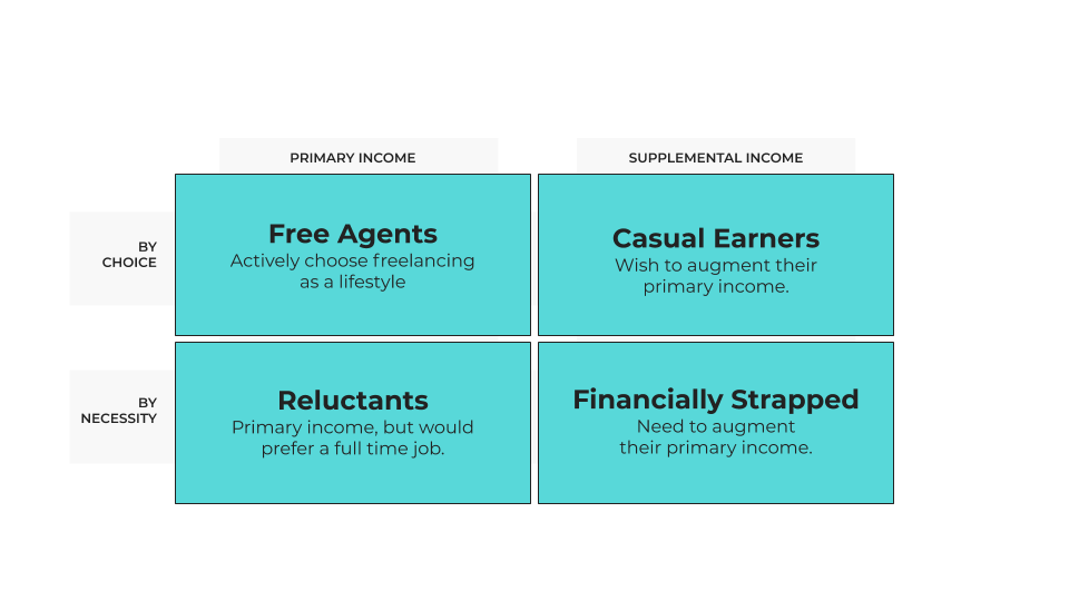primary income vs supplemental income by choice or forced - statistic