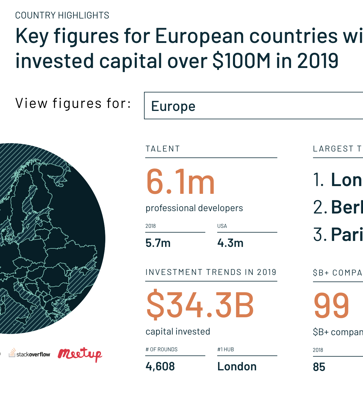Key figures for european countries with invested capital over 100M dollars in 2019 - statistic