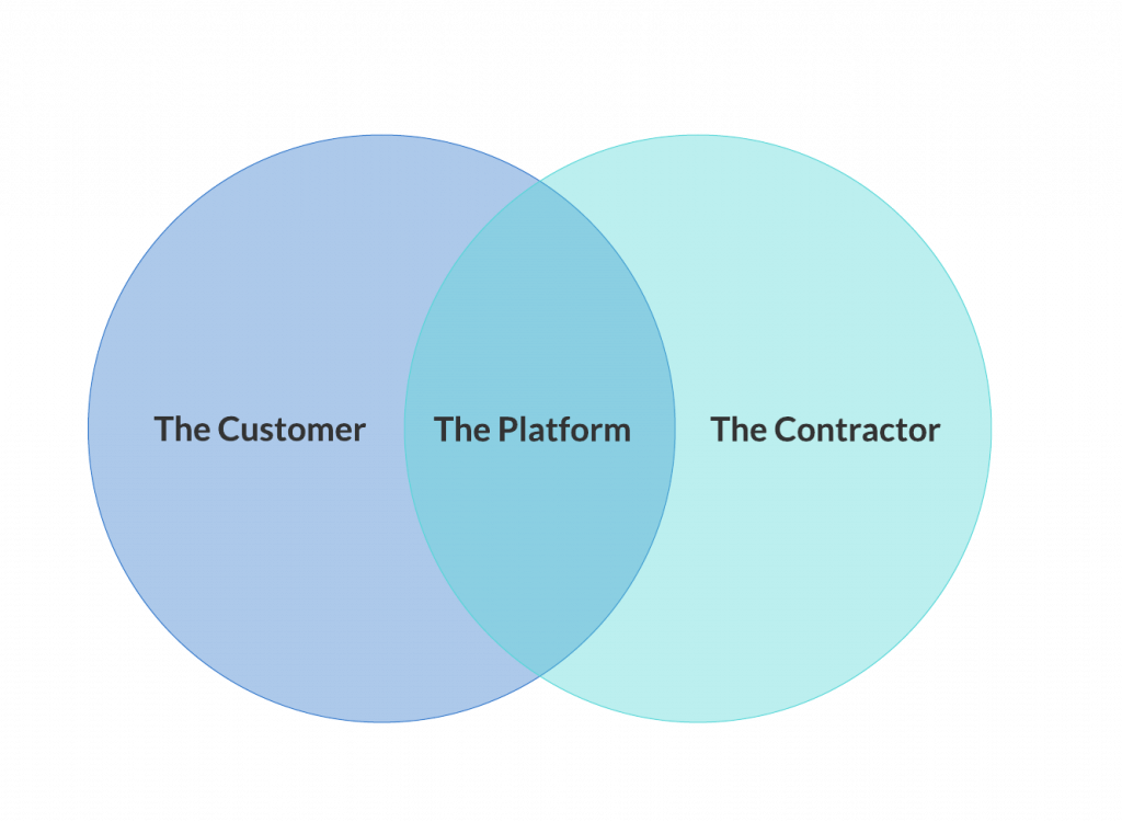 Interaction within the platform economy - diagram
