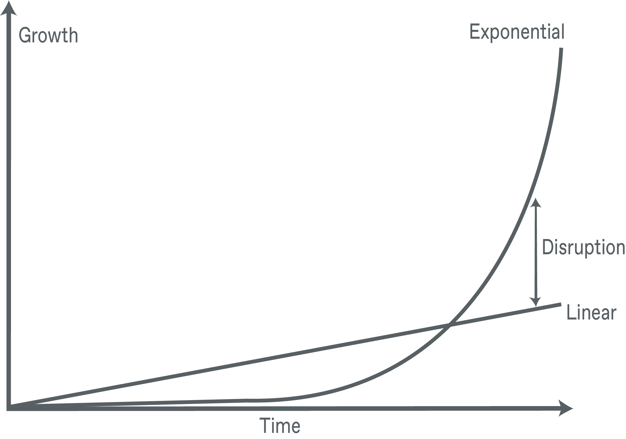 linear versus exponential growth chart